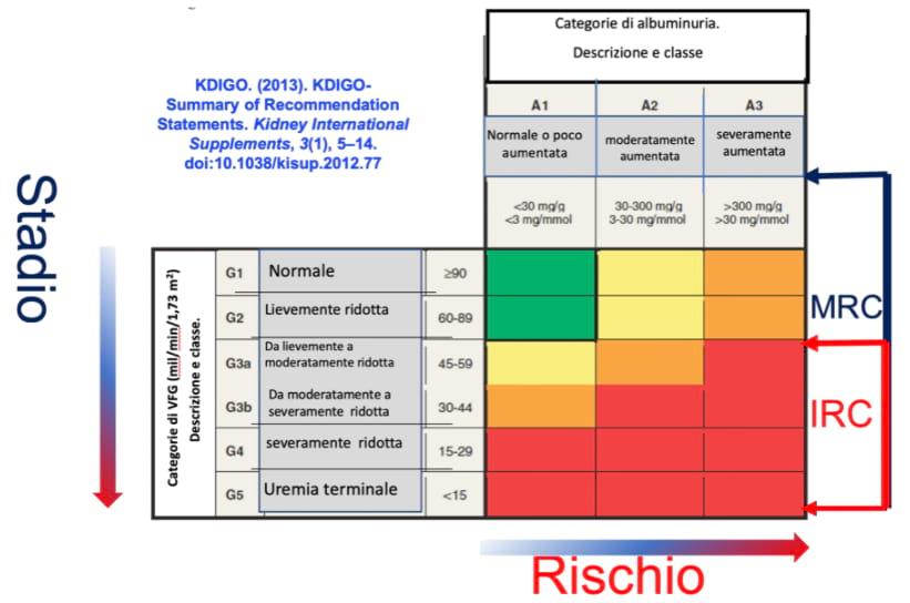 Gli stadi della malattia renale
